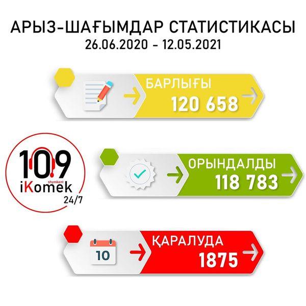 Шымкенттегі «ikomek 109» орталығына 10 айда 120 мыңнан аса арыз-шағым түскен 1