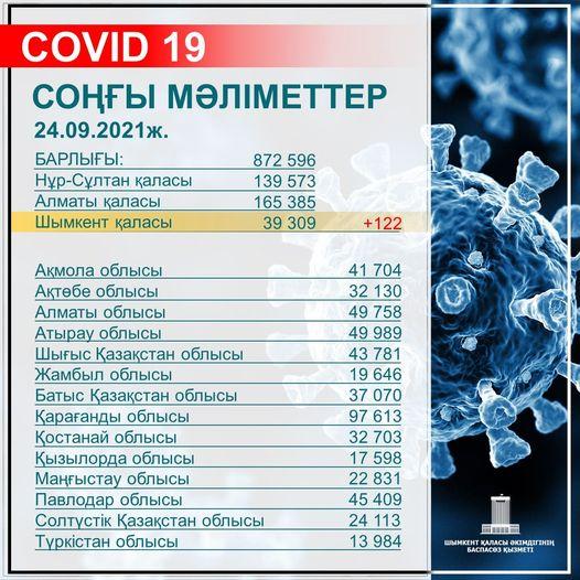 Шымкентте 411 мыңға жуық адам вакцинаның екі компонентін салдырды 1